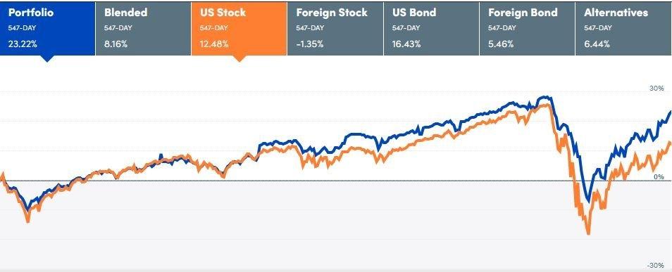InvestmentPerformanceNov May